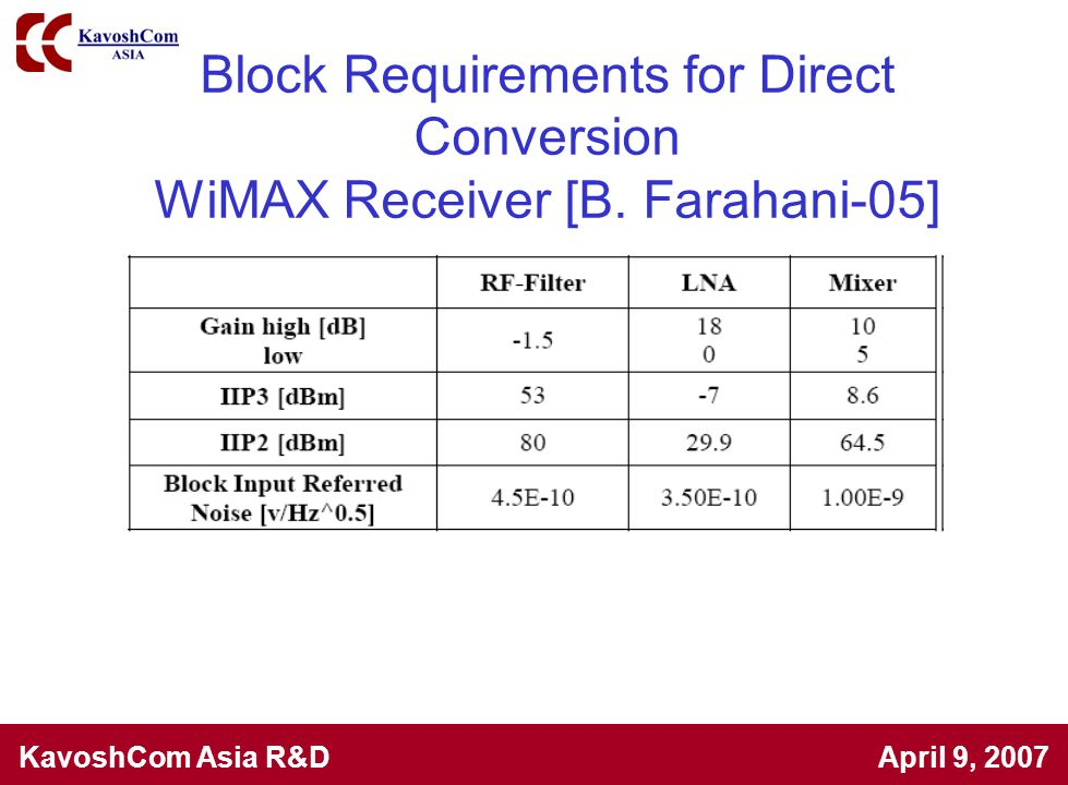 Block Requirements for Direct Conversion WiMAX Receiver [B